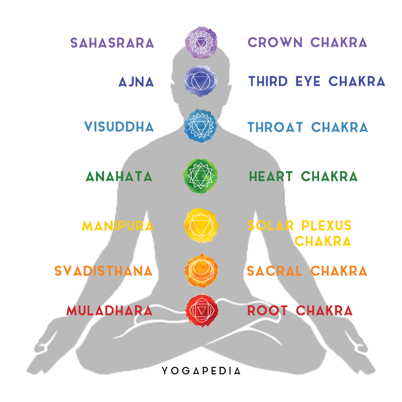 What is Chakra? - Definition from Yogapedia