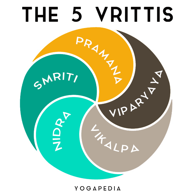 infographic showing the five vrittis of the mind, pramana, viparyaya, vikalpa, nidra and smriti, in a whirlpool formation