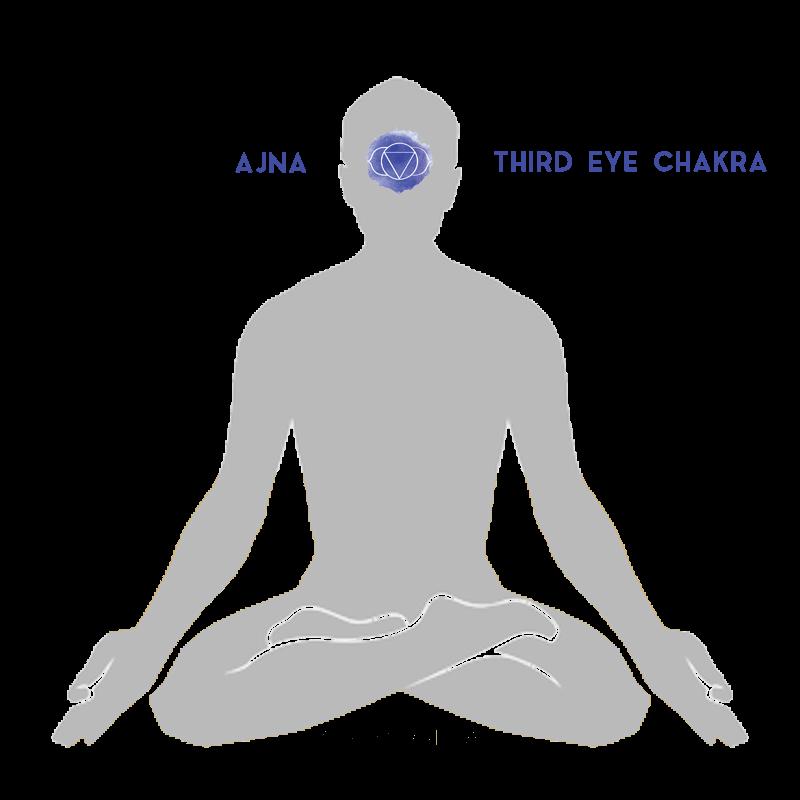 ajna third eye chakra