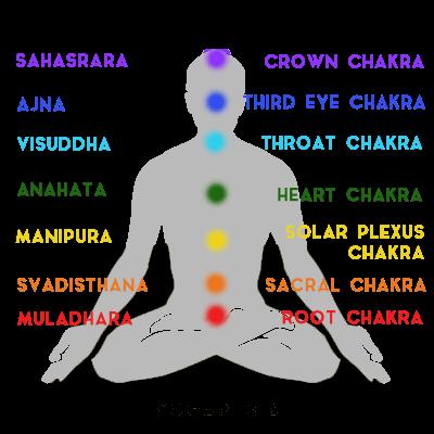 chakra chakras manipura ajna anahata muladhara visuddha sahasrara svadisthana