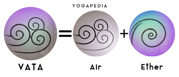 infographic of vata dosha and its elemental components air and ether