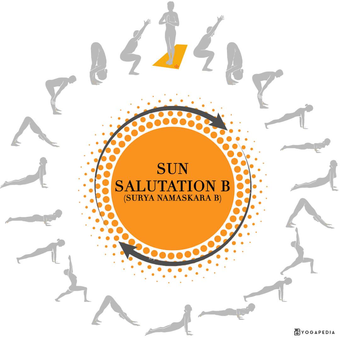sun salutation b surya namaskara b