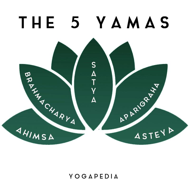 the five yamas satya aparigraha brahmacharya ahimsa asteya