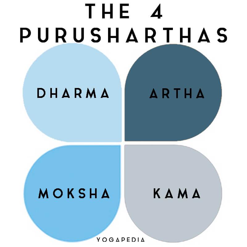 4 purusharthas dharma artha moksha kama