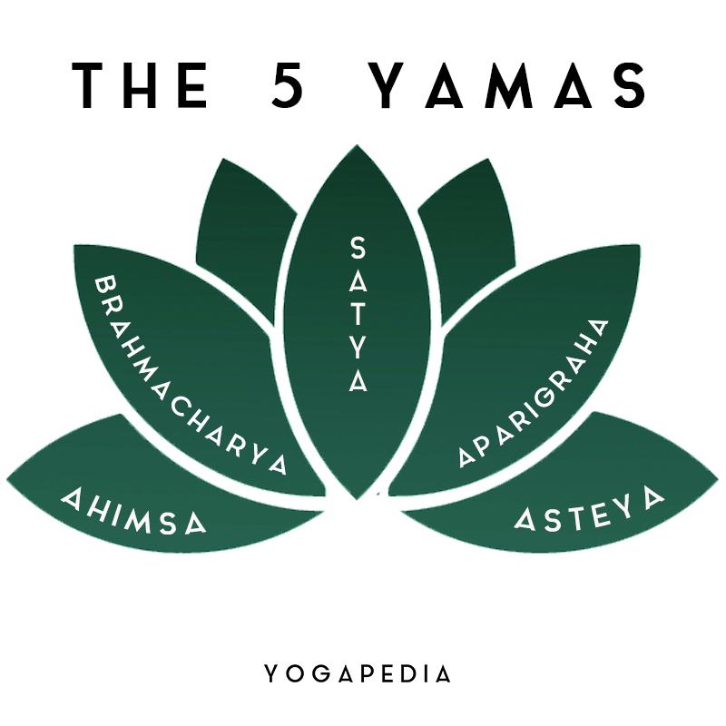 five yamas satya aparigraha asteya brahmacharya ahimsa