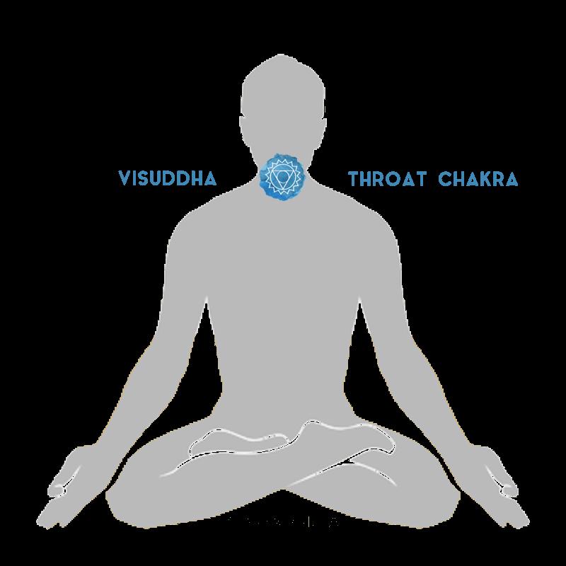 visuddha throat chakra