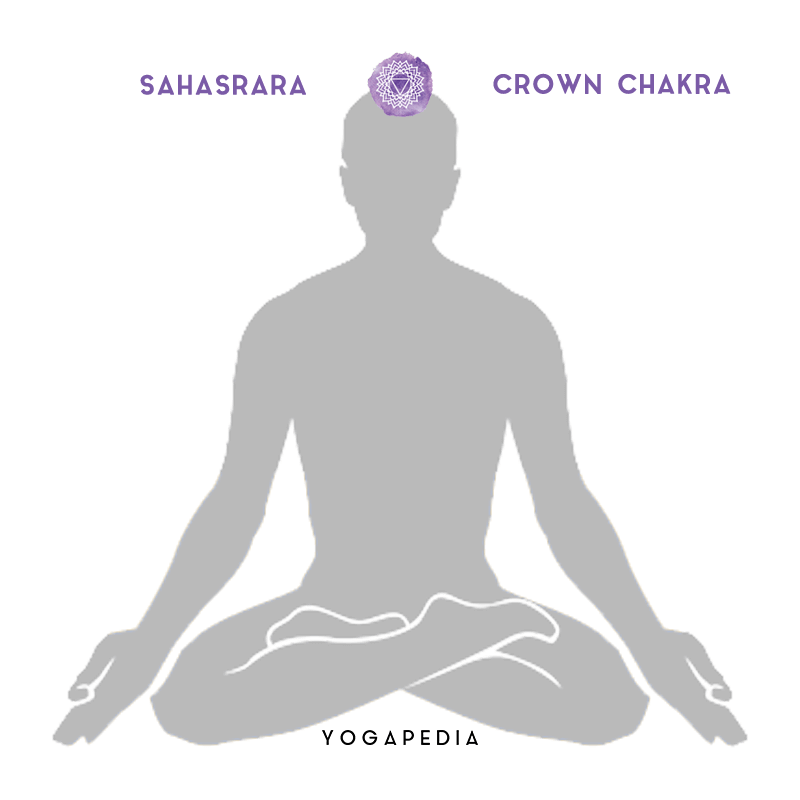 sahasrara crown chakra placement on body