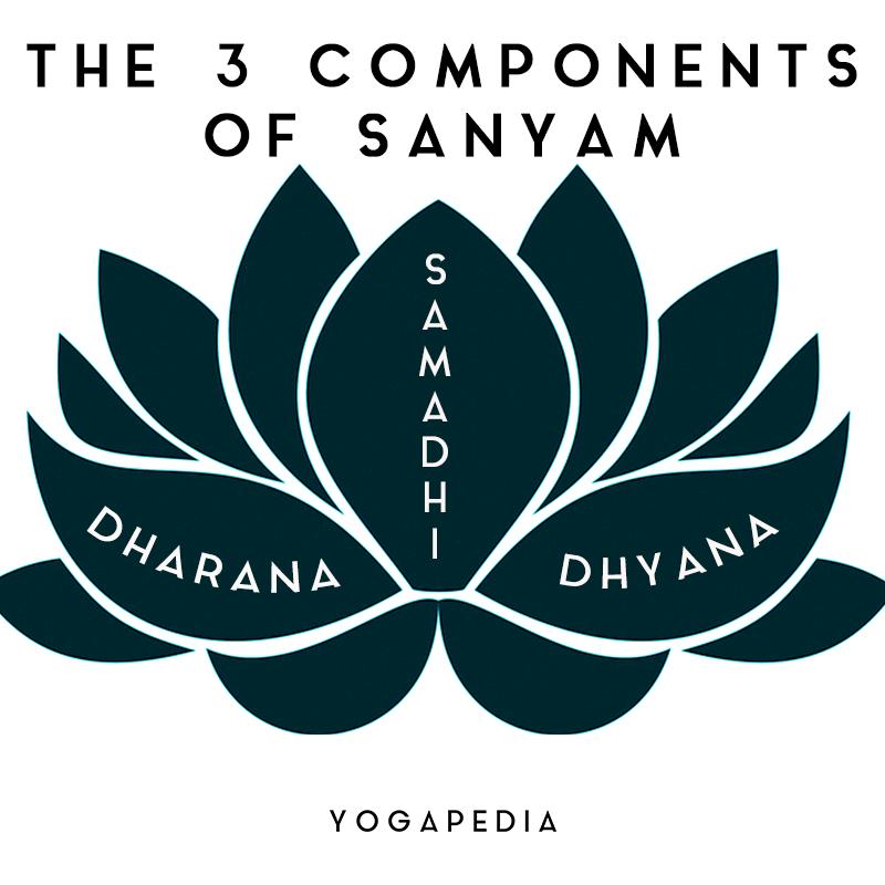 sanyam components dharana samadhi dhyana