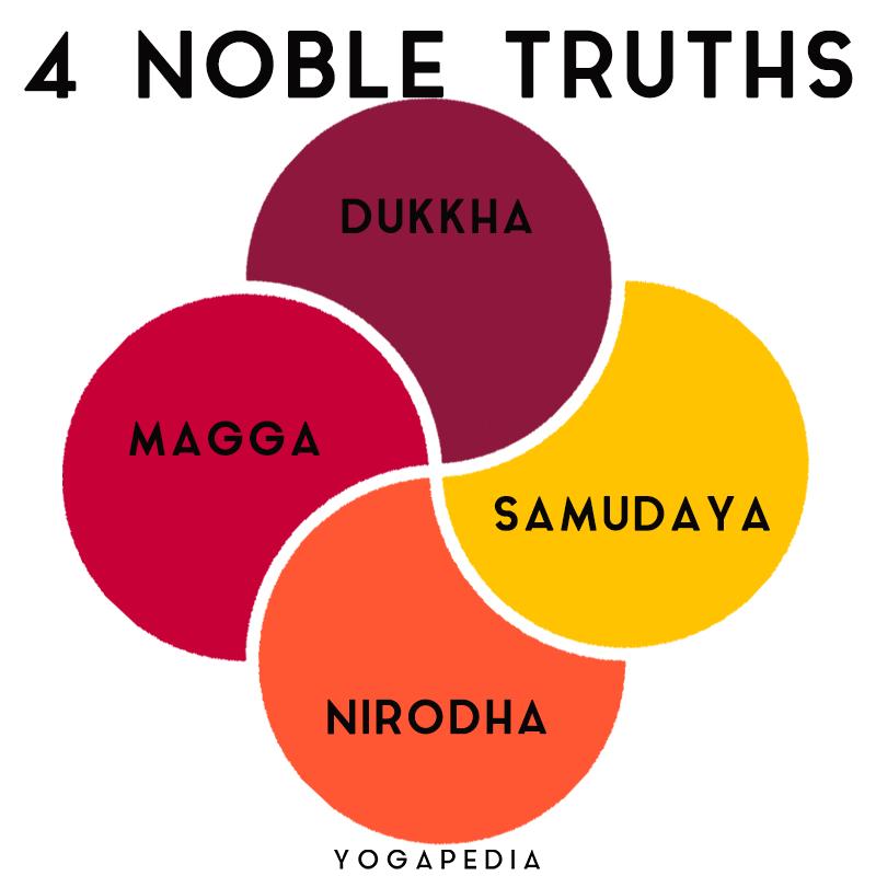 four noble truths dukkha samudaya nirodha magga