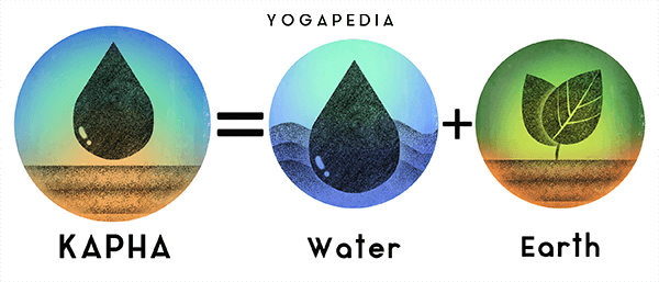 infographic of kapha dosha and its elemental components earth and water