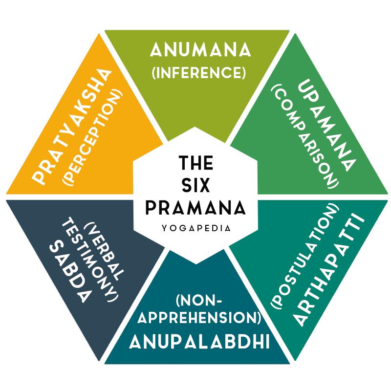 infographic showing the six pramana: pratyaksha, anumana, upamana, arthapatti, anupalabdhi and sabda