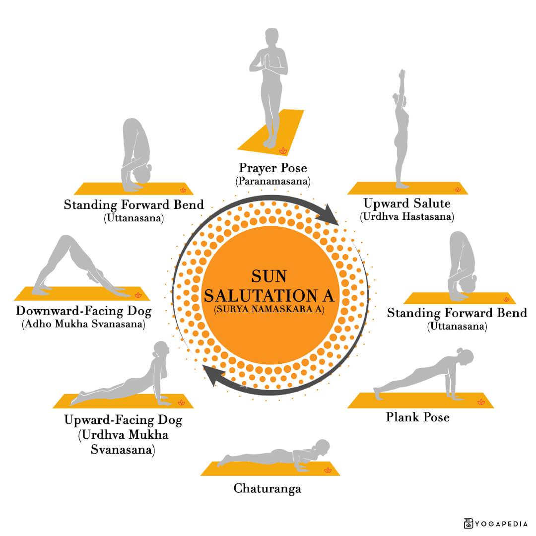 Sun salutation A surya namaskara