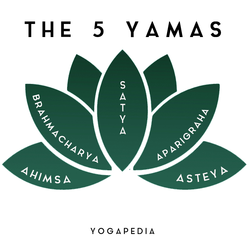 five yamas satya brahacharya aparigraha ahimsa asteya