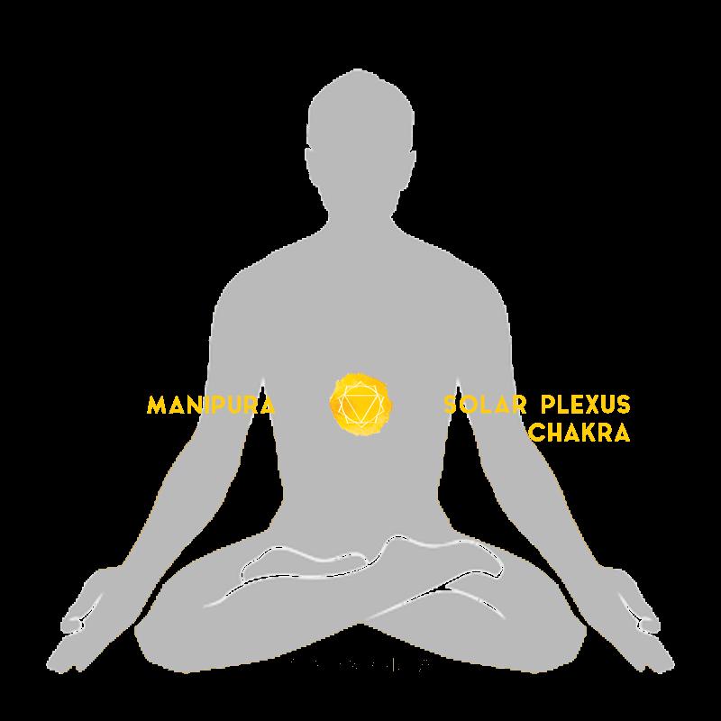 manipura solar plexus sacral chakra