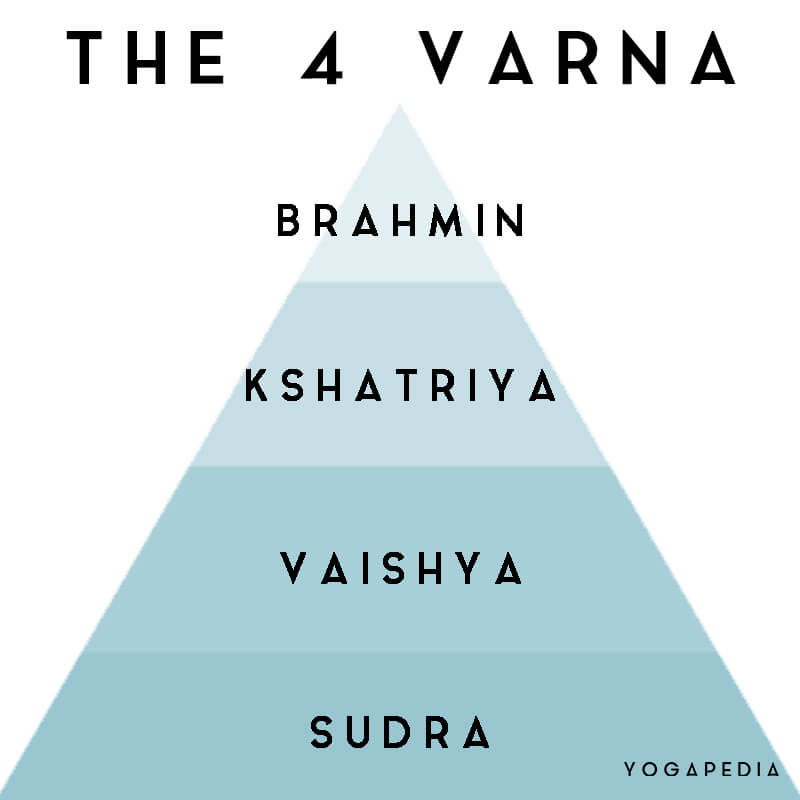 infographic of the 4 varna of Hinduism: sudra, vaishya, kshatriya and brahmin