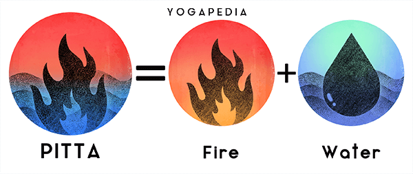 infographic of pitta dosha and its elemental components fire and water