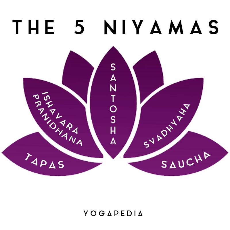 Niyamas tapas saucha svadhyaha santosha ishavara pranidhana